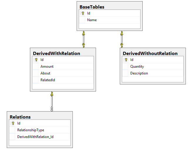 Schema created using Entity Framework code first and TPT